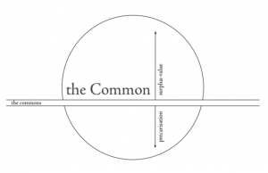 Common after the commons