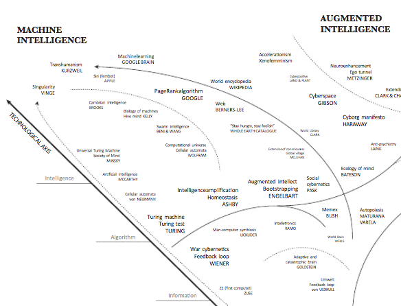 artificial-intelligence-mindmap