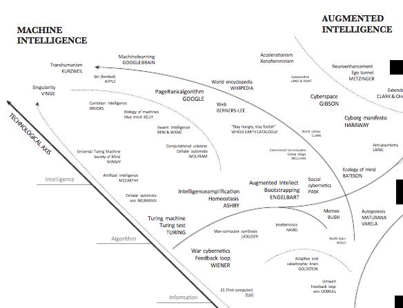 artificial-intelligence-mindmap