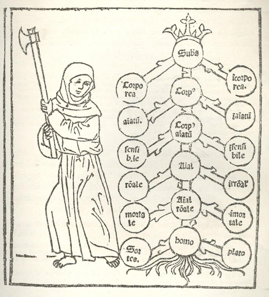 porphyrian-tree